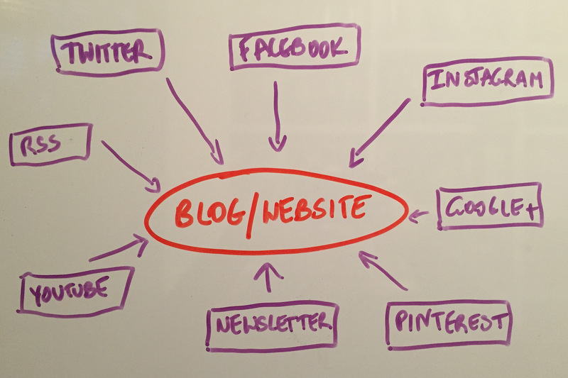 Blogging online-marketing